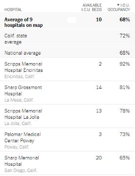 hospital icu occupancy in san diego